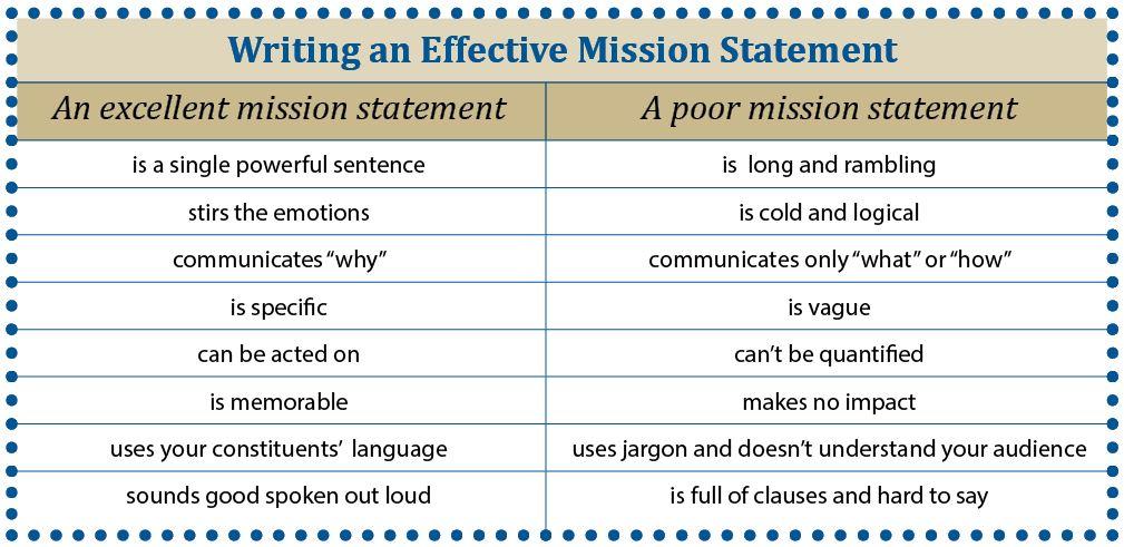 Mission-Statement-Chart