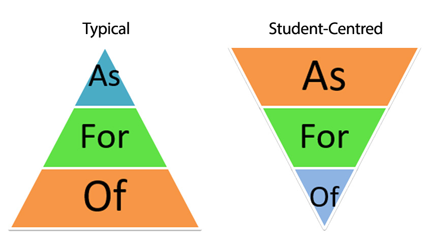 Typical and Proposed Distributions of Assessment